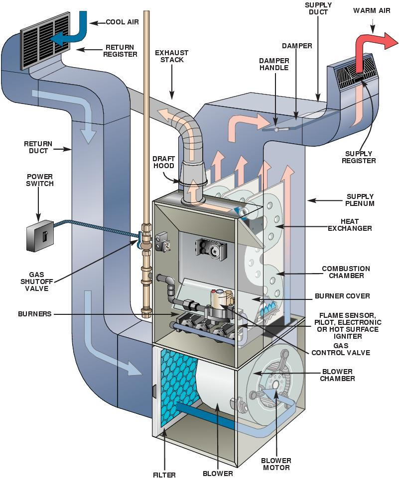 goodman furnace parts. heating and furnace systems, services by contractors solutions inc. - information price list. goodman parts