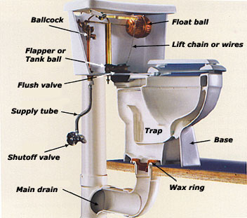 Plumbing Services and Price List Contractors Solutions Inc
