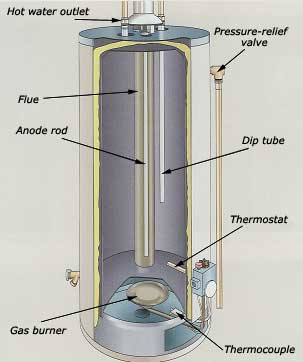 Water Heaters Reliable Plumbing Services By Contractors